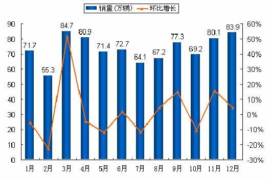 图3:2007年月度销量及环比增长情况