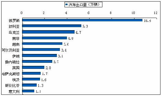 图4:2007年按国别分汽车出口量