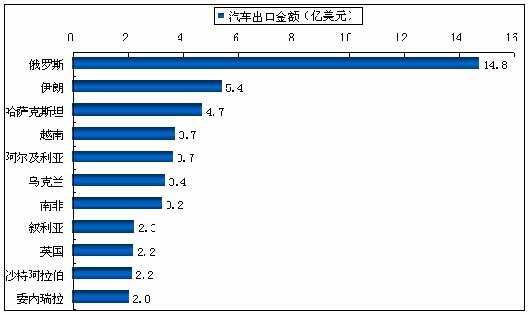 图5:2007年按国别分汽车出口金额