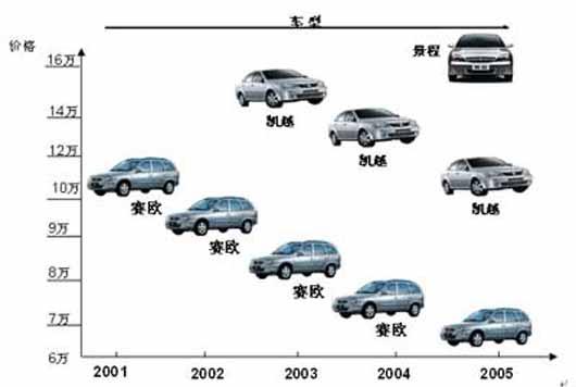 [转帖]2008年一季度汽车营销战略创新研究报告图片