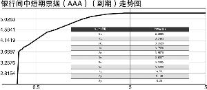 资料来源:中国债券信息网