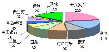 * 数据来源:CTR市场研究  新闻监测服务 2008年3月31日—4月6日