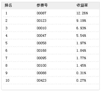 """(04-24""""光大•上海建行杯""""黄金大奖赛收益率排名)"""