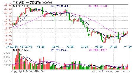 从估值角度来看,4月25日收盘价13.2元,对应2008年的动态市盈率不足30倍,PEG不到1倍。
