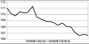 近期农产品批发价格总指数(基数以2000年为100)资料来源:中信证券 张大伟 制图