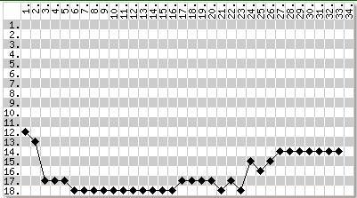 科特布斯本赛季排名走势图