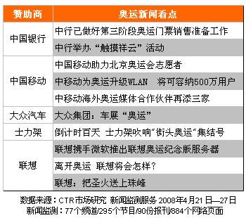 奥运合作伙伴新闻曝光事件(4月21日-27日)
