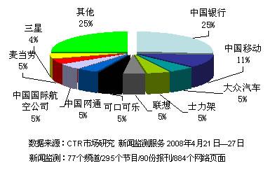 奥运合作伙伴新闻曝光指数(4月21日-27日)