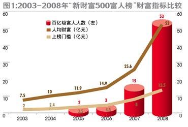 2008中国财富500人排行出炉(组图)