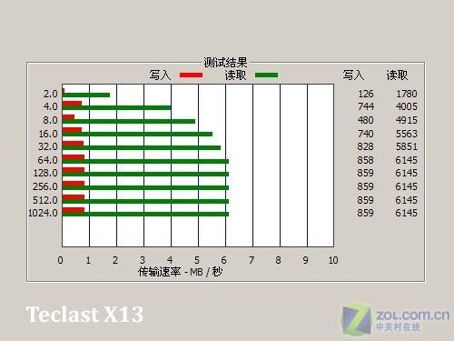 超值运动款 电池可更换 台电X13评测