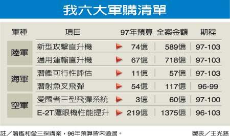 台军六大军购清单 图片来源:台湾《联合报》