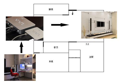 把书房的电脑与客厅影音系统相连