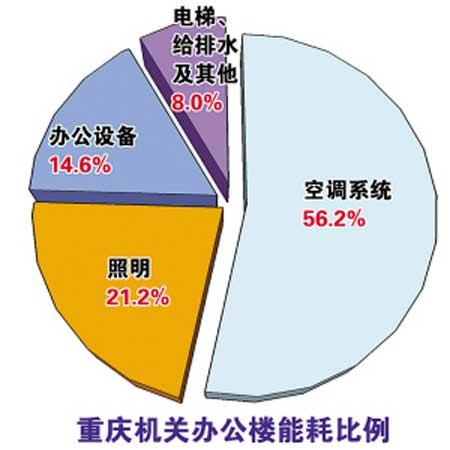 重庆机关办公楼能耗比例