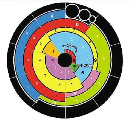 从中心开始,计算每组色块数目,刚好与π值各位数相对应