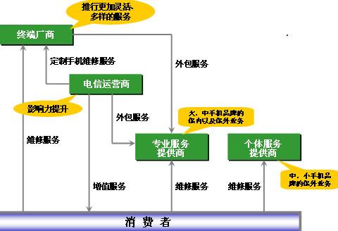 2007年中国手机售后服务产业链结构图-2008年中国手机售后服务产