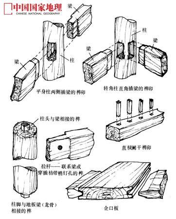 """中国传统的木结构建筑在抵抗地震冲击力时,采用的是""""以柔克刚""""的思维"""