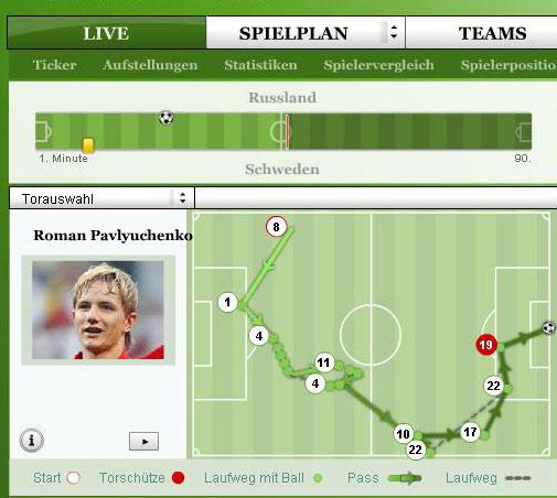 俄罗斯第一个进球示意图