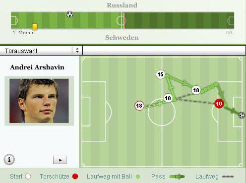 俄罗斯第二个进球示意图