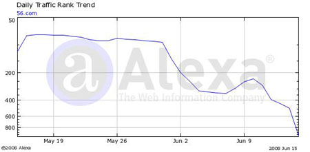 我乐网(56.COM)近一月网站排名变化图