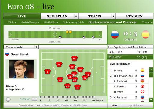 俄罗斯球员位置移动图