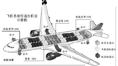 737(中)机型座位图-最新报告称乘机坐在紧急出口五排内最安全