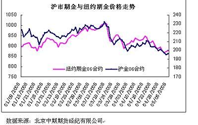 图1 沪市期金与纽约期金合约价格走势对比关系