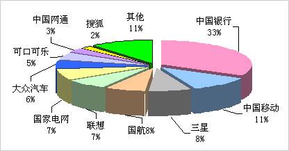 * 数据来源:CTR市场研究  新闻监测服务 2008年6月16日—6月22日