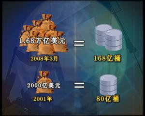 图片02:尽管高油价给美国本国也带来影响,但在美国的策略组合当中,美元贬值可以化解他国内石油价格上涨带来的负面压力,然而对其他国家的影响则全然不同,2001年中国官方外汇储备达2000亿美元,国际石油价格在每桶25美元左右,中国可购买80亿桶;2008年3月,中国官方外汇储备是世界第一达到1.68万亿美元,以石油价格100美元计算,中国可购买168亿桶,虽然中国外汇储备增长7倍多,但真实购买力只是原来的1倍