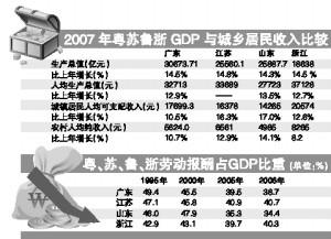 广东gdp排名_2006年广东gdp