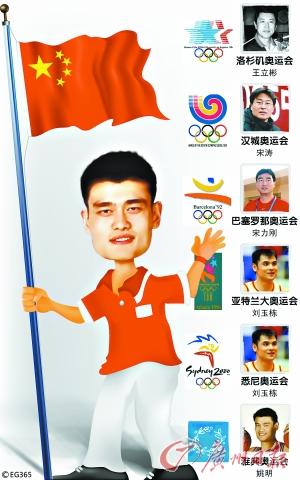 各代表团出场按笔画排序 中国代表团旗手待定中高清图片