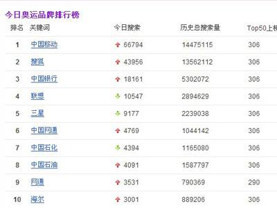 今日奥运品牌排行榜TOP10