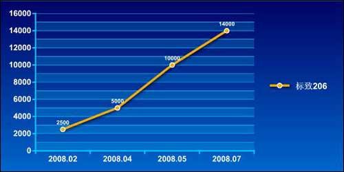 北京地区标致206上半年价格走势