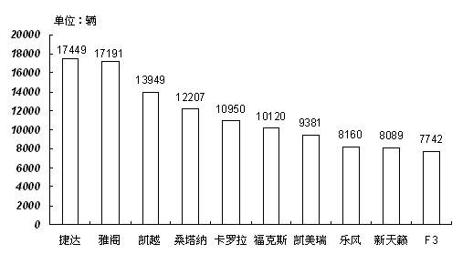 图1 2008年7月轿车销量前十位品牌排名