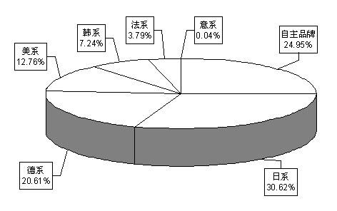 图3  2008年1-7月分国别国产轿车市场占有率