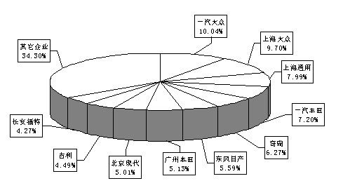 图4   2008年1-7月基本型乘用车(轿车)主要企业市场占有率情况