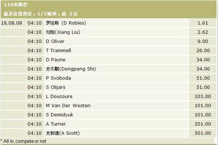 立博博彩公司开出奥运男子田径110米栏赌盘,其中古巴小将罗伯斯以1.62倍的赔率名列第一,紧跟其后的是刘翔,赔率为2.62倍。