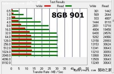 华硕Eee PC 1000 vs 901固态硬盘测试