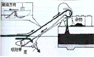 带式收油机工作原理