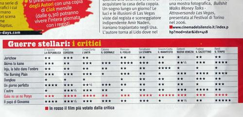 威尼斯会刊-影评人评分