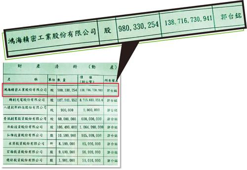 郭董的动产清册一览表。鸿海股份就有1300多亿元(红框处)