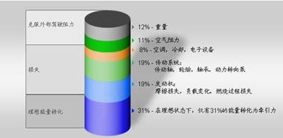 图1 所有影响油耗的单元