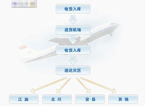 在紧急抗震救灾阶段,壹基金抗震救灾物资运送流程图如下:      壹图片