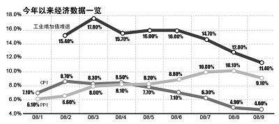 昨日出台的今年三季度经济数据表明,我国经济正面临下滑风险。 刘建平 制图