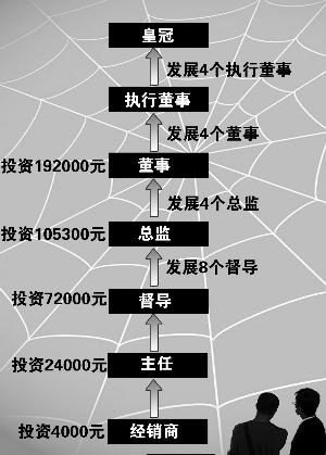 龟川公司传销结构图 制图   俞晓翔