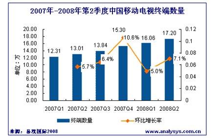 中国移动电视市场发展研究专题报告2008