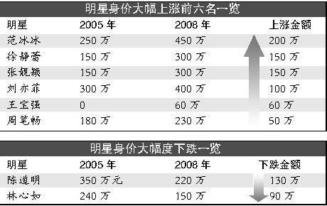 中国明星排行榜银保监会:消费者应理性看待明星代言