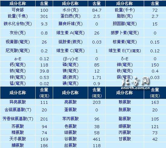 酸奶的营养成份列表(图)