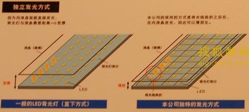 将光线曲折之后,在向液晶发光,因此可以薄型