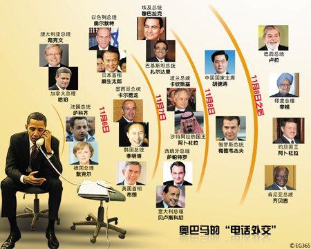 奥巴马对国别关系亲疏远近的划分,遵循了二战后美国外交的传统
