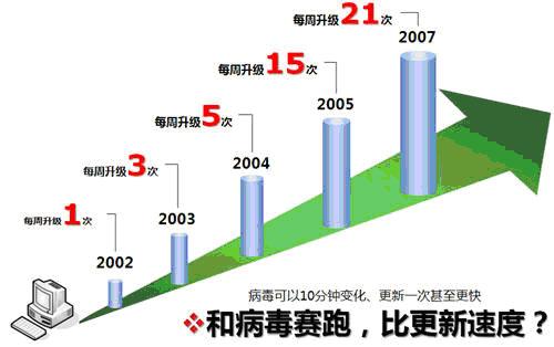 图1.传统杀毒软件更新速度远低于病毒更新速度
